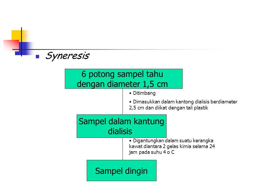 Syneresis 6 potong sampel tahu dengan diameter 1,5 cm