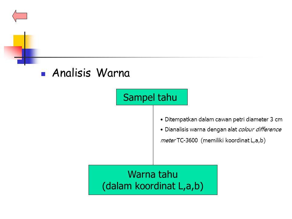 Analisis Warna Sampel tahu Warna tahu (dalam koordinat L,a,b)