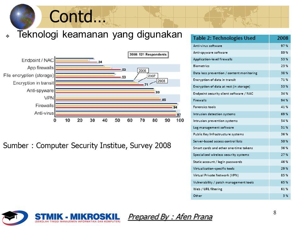 Contd… Teknologi keamanan yang digunakan