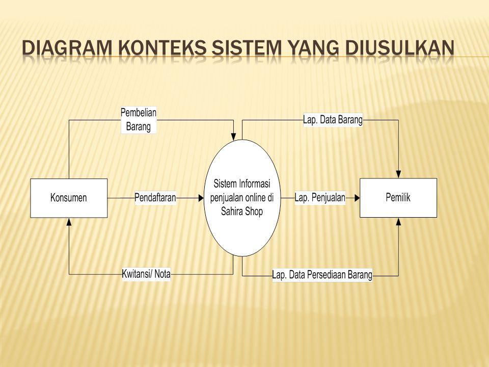 Diagram Konteks sistem yang diusulkan