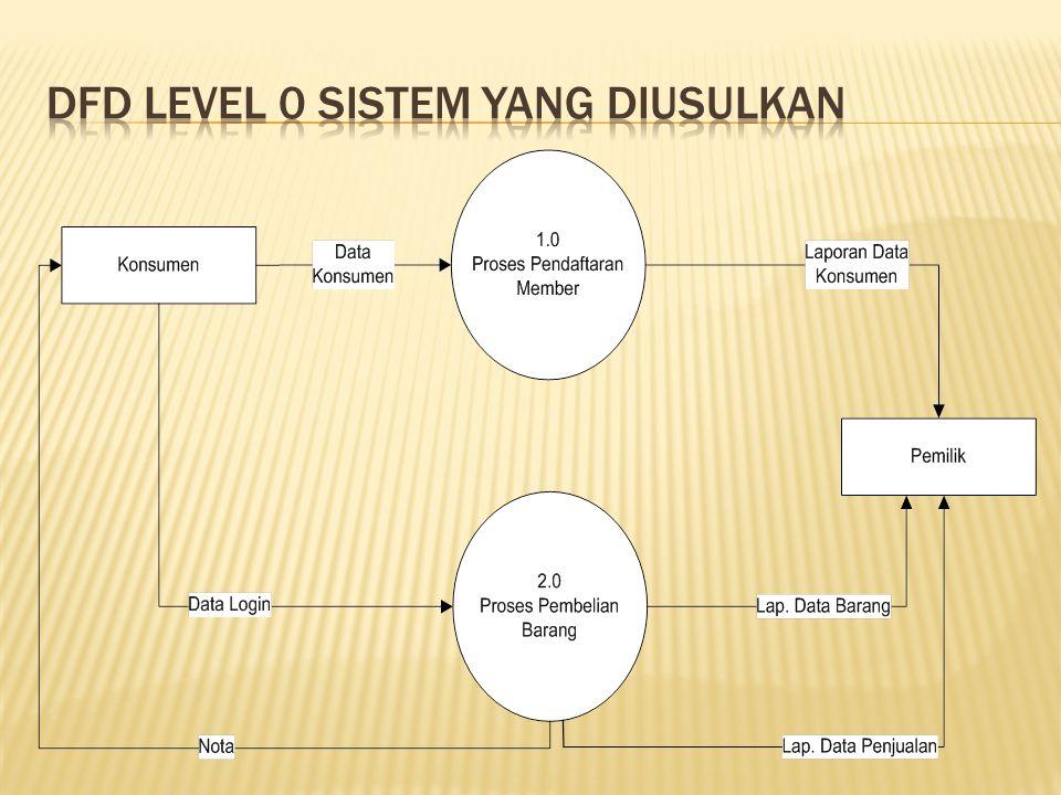 Sistem informasi penjualan sepatu berbasis web pada sahira shop diagram konteks sistem yang diusulkan 14 dfd level 0 sistem yang diusulkan ccuart Choice Image