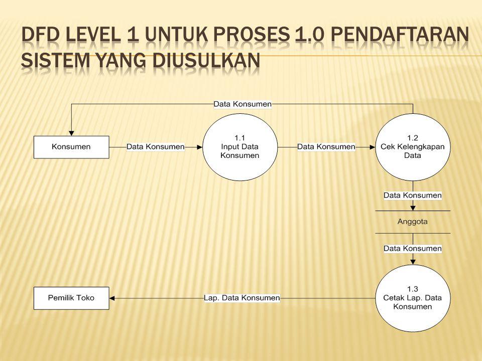 DFD Level 1 untuk proses 1.0 Pendaftaran sistem yang diusulkan