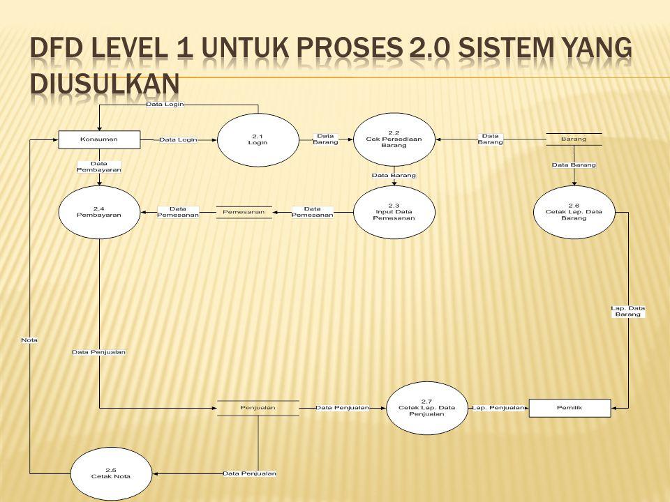 DFD Level 1 untuk proses 2.0 sistem yang diusulkan