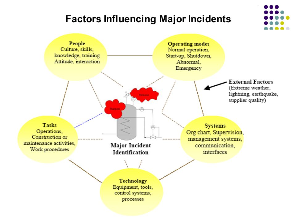 Factors Influencing Major Incidents