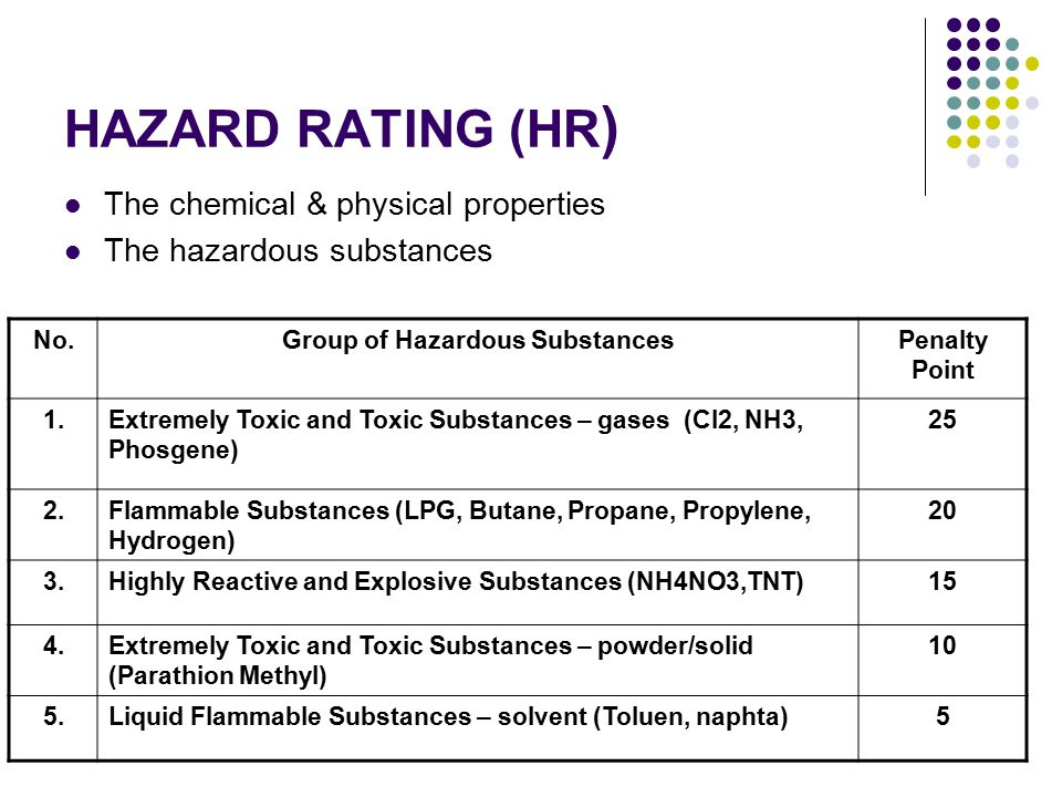 Group of Hazardous Substances