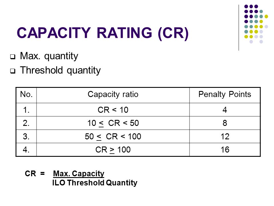 CAPACITY RATING (CR) Max. quantity Threshold quantity No.