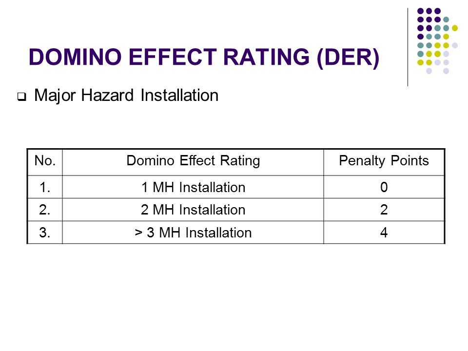 DOMINO EFFECT RATING (DER)
