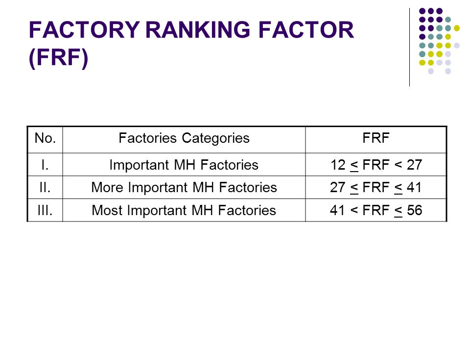 FACTORY RANKING FACTOR (FRF)