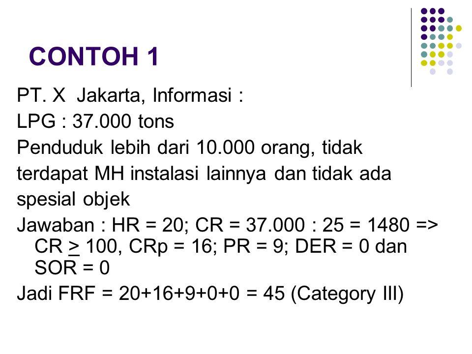 CONTOH 1 PT. X Jakarta, Informasi : LPG : 37.000 tons