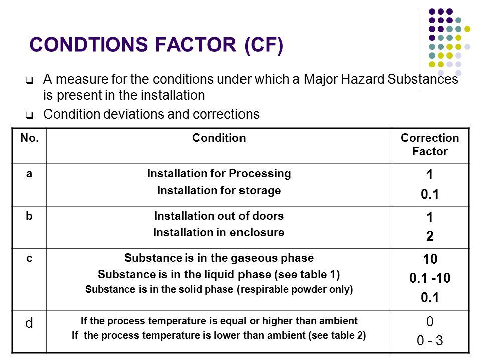 CONDTIONS FACTOR (CF) d