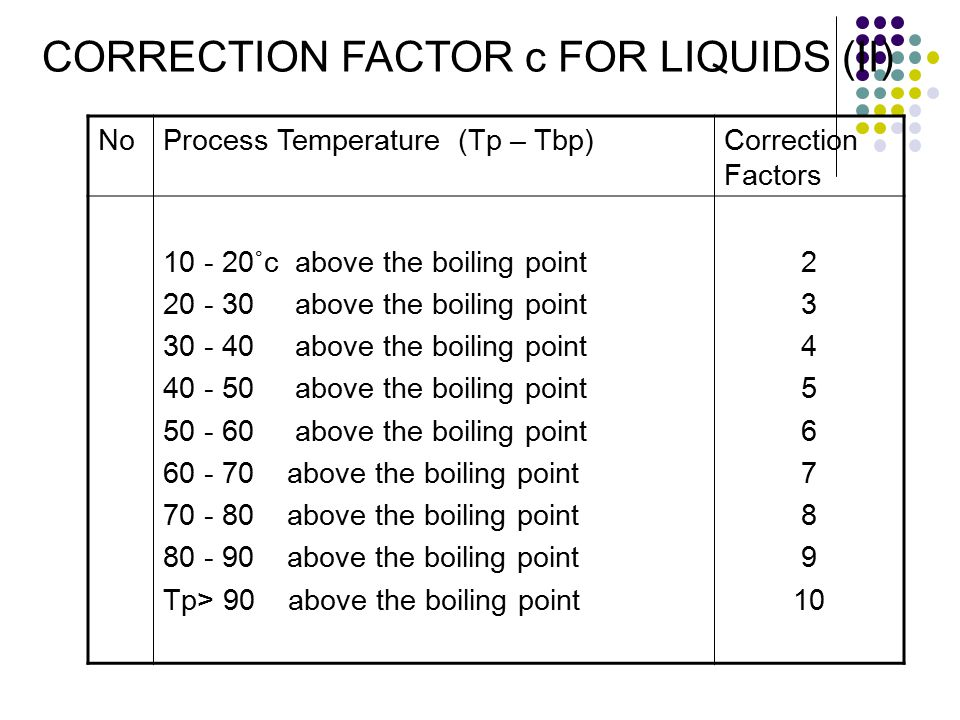 CORRECTION FACTOR c FOR LIQUIDS (II)