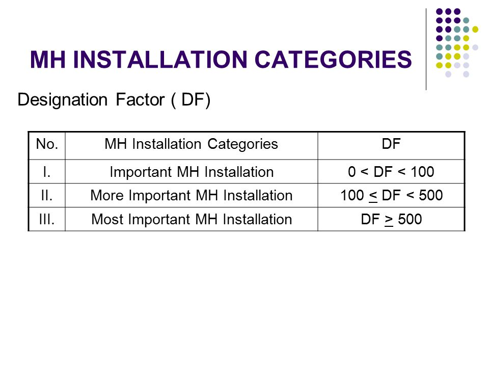 MH INSTALLATION CATEGORIES