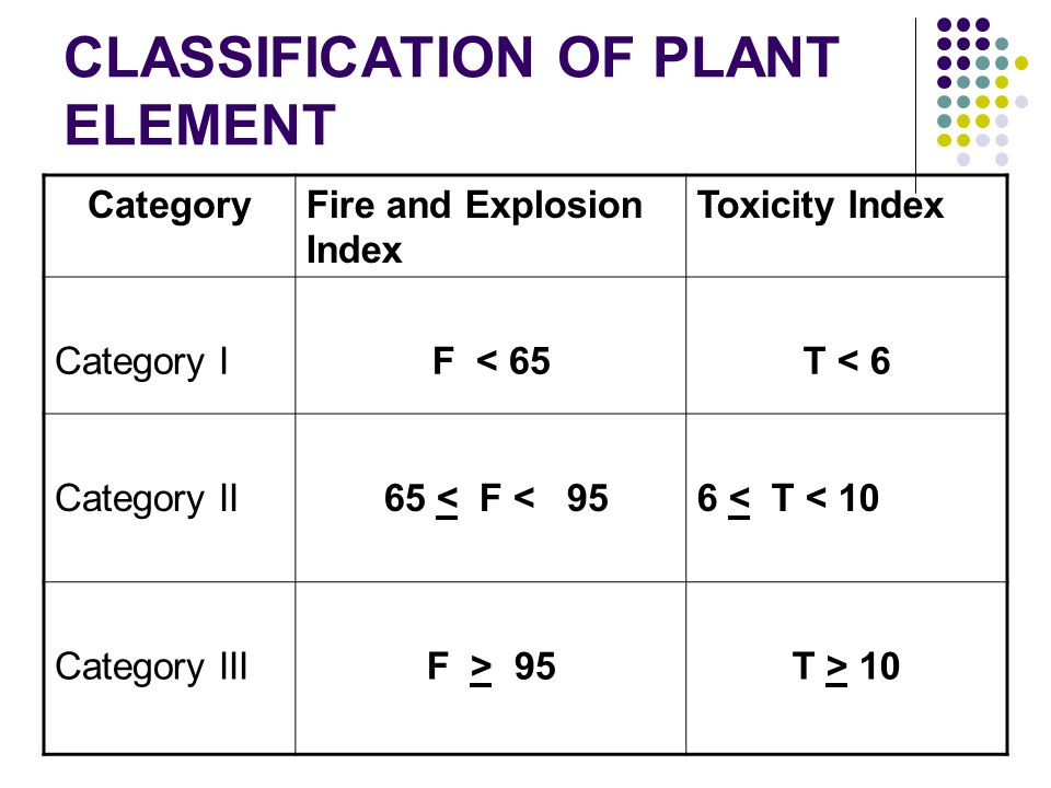 CLASSIFICATION OF PLANT ELEMENT