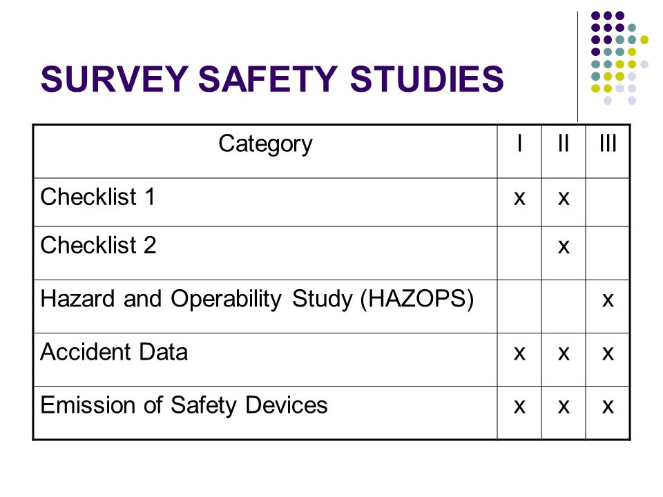 SURVEY SAFETY STUDIES Category I II III Checklist 1 x Checklist 2