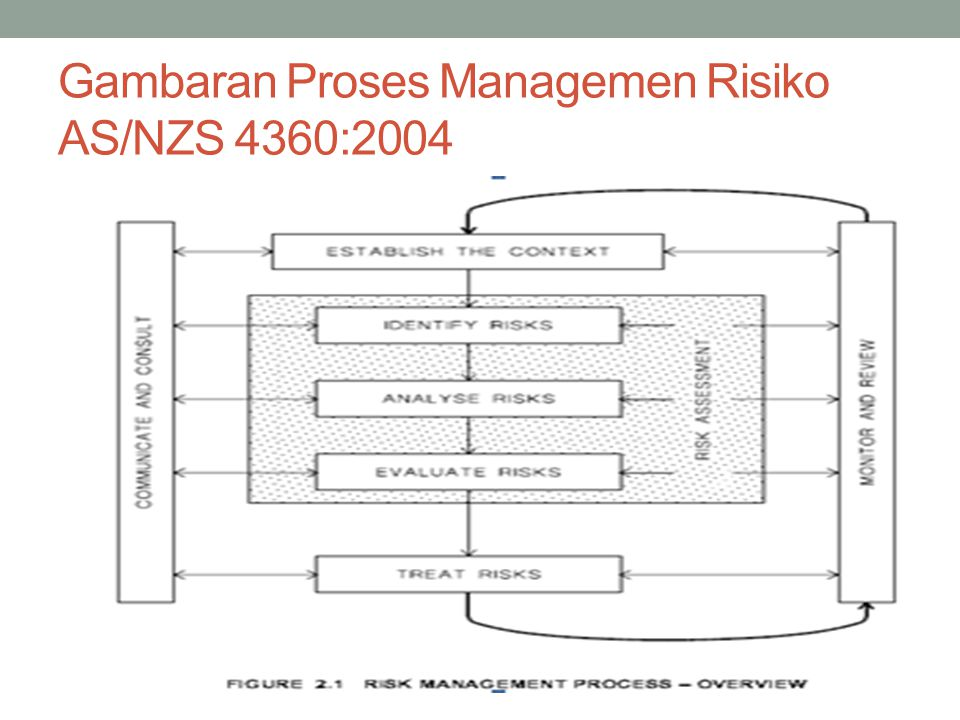 Gambaran Proses Managemen Risiko AS/NZS 4360:2004