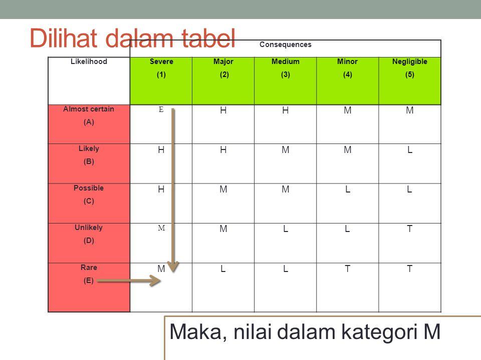Dilihat dalam tabel Maka, nilai dalam kategori M H M L T E