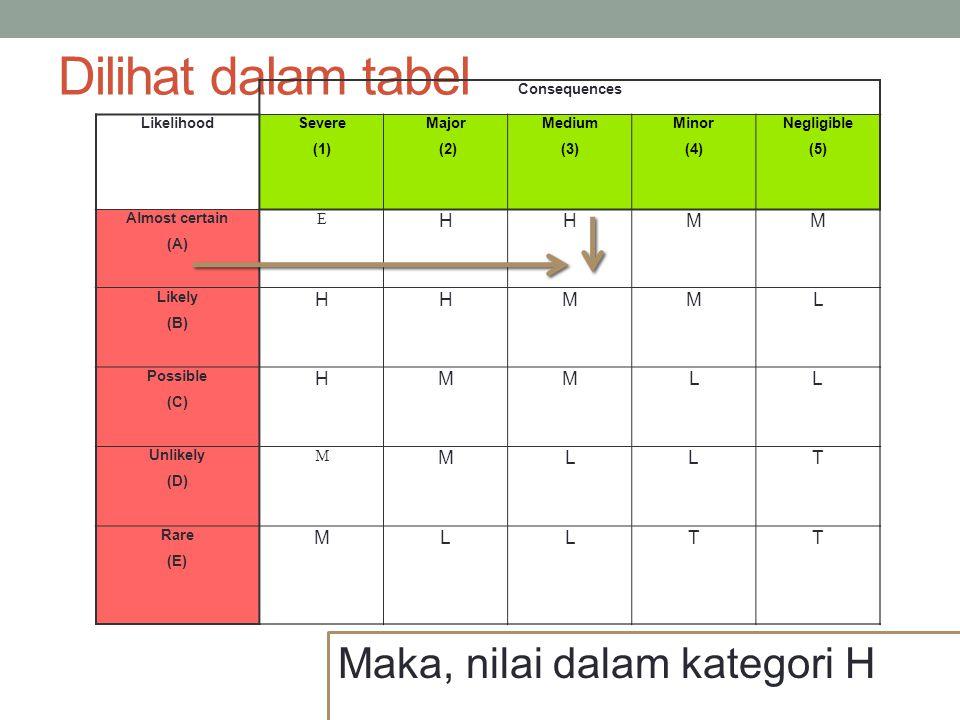 Dilihat dalam tabel Maka, nilai dalam kategori H H M L T E