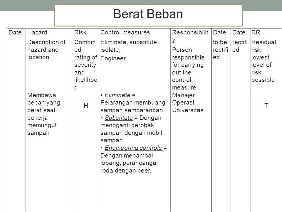 Berat Beban Date Hazard Description of hazard and location Risk