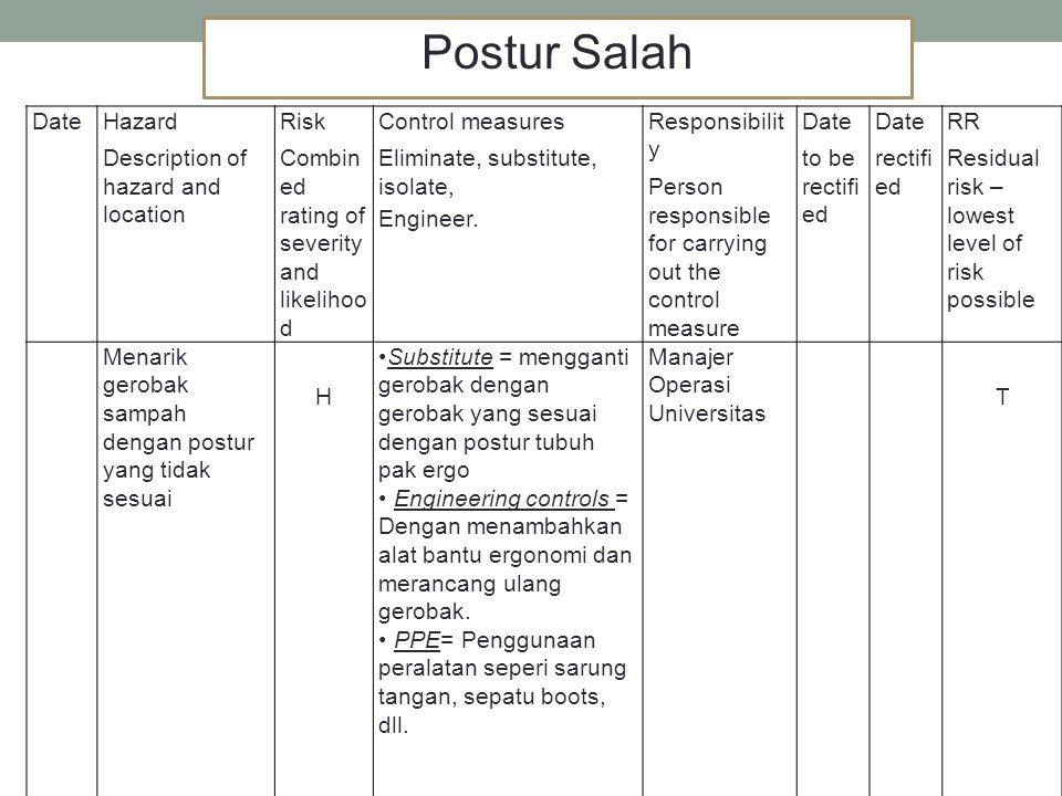 Postur Salah Date Hazard Description of hazard and location Risk