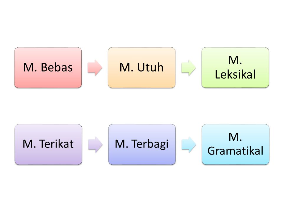 M. Bebas M. Utuh M. Leksikal M. Terikat M. Terbagi M. Gramatikal