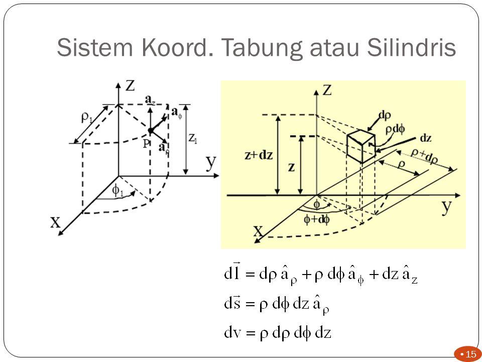 Sistem Koord. Tabung atau Silindris