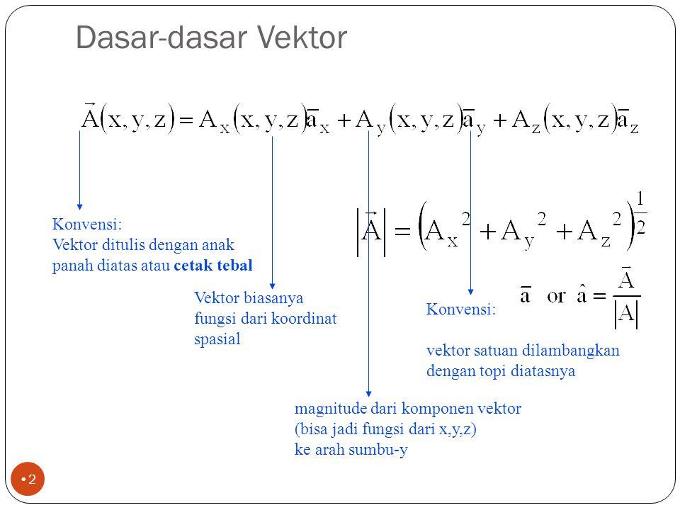 Dasar-dasar Vektor Konvensi: Vektor ditulis dengan anak