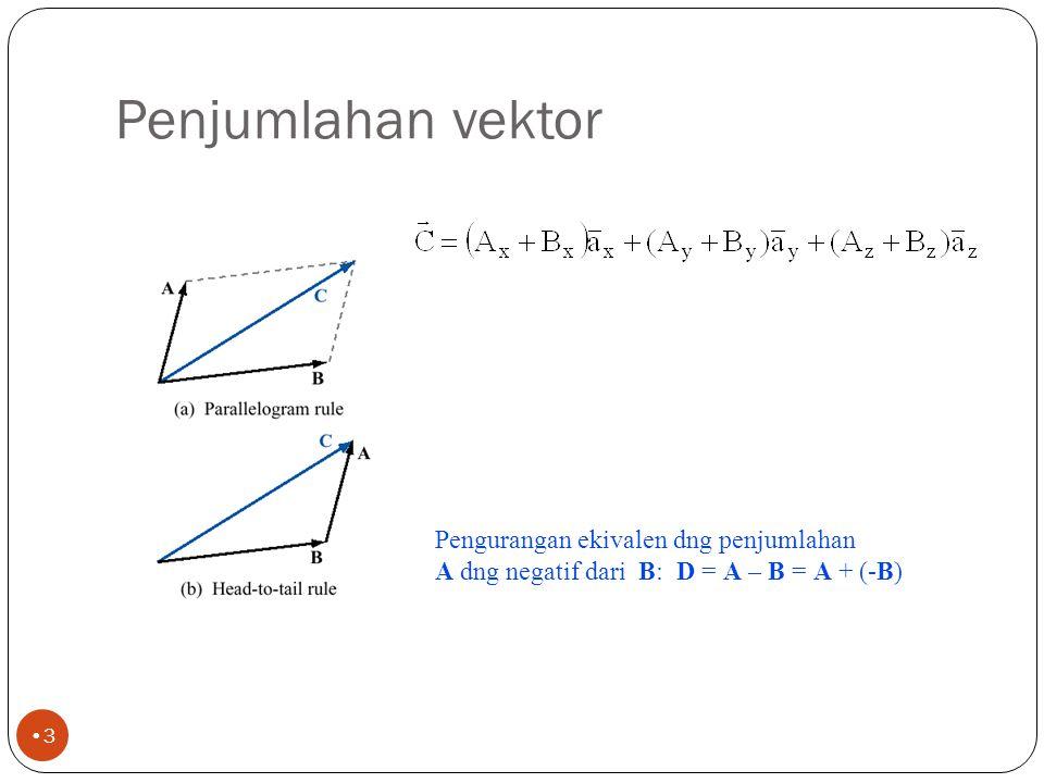Penjumlahan vektor Pengurangan ekivalen dng penjumlahan