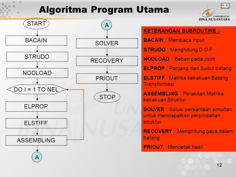 Algoritma Program Utama