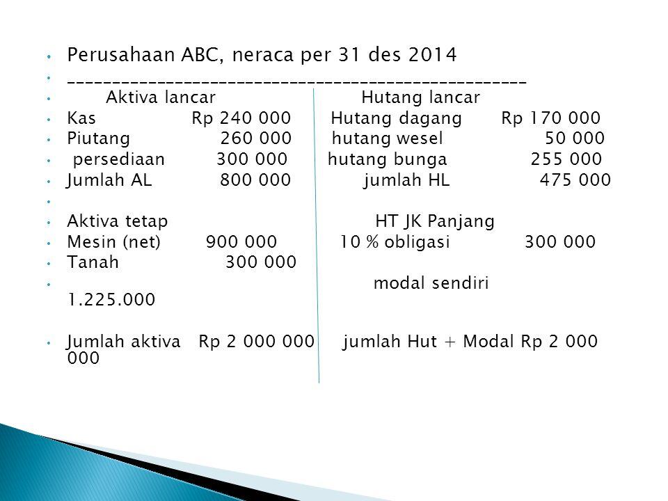 Perusahaan ABC, neraca per 31 des 2014
