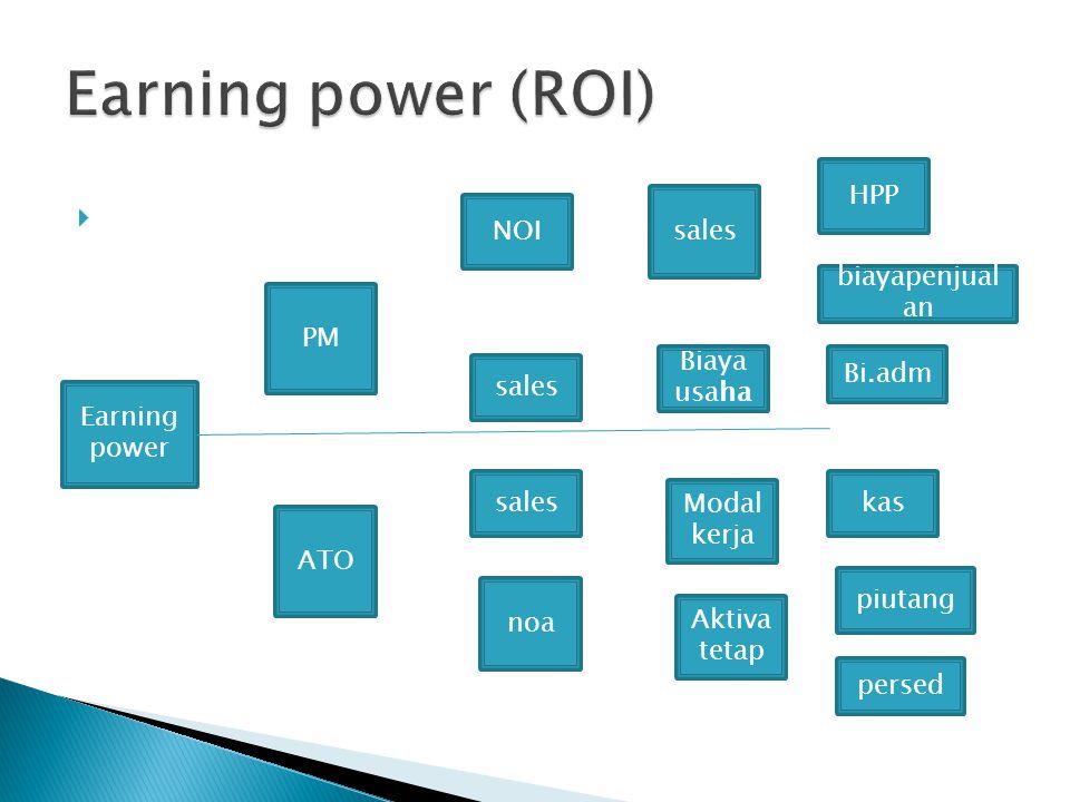 Earning power (ROI) S HPP sales NOI biayapenjualan PM Biaya usaha