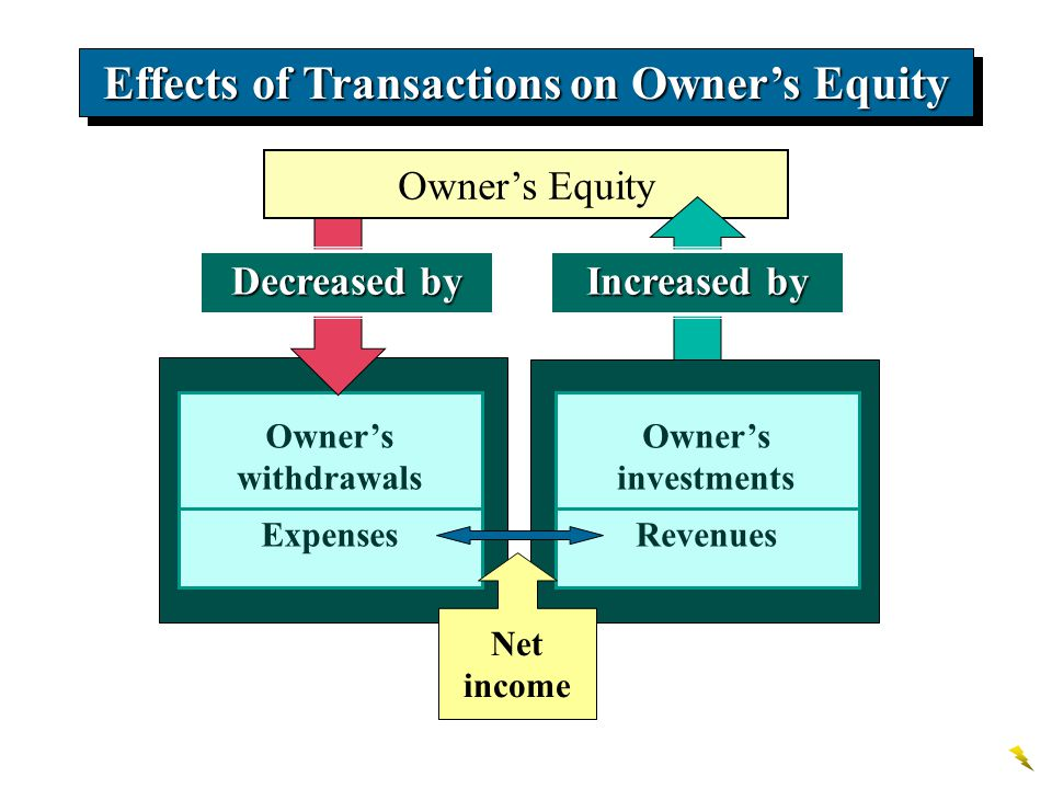 Effects of Transactions on Owner's Equity