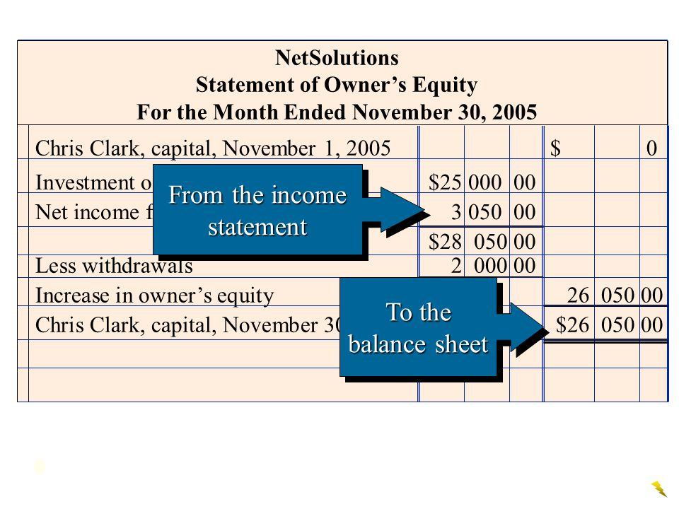 Statement of Owner's Equity For the Month Ended November 30, 2005