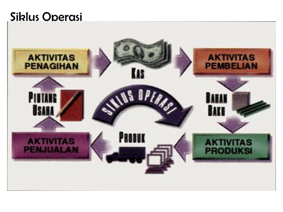 Siklus Operasi