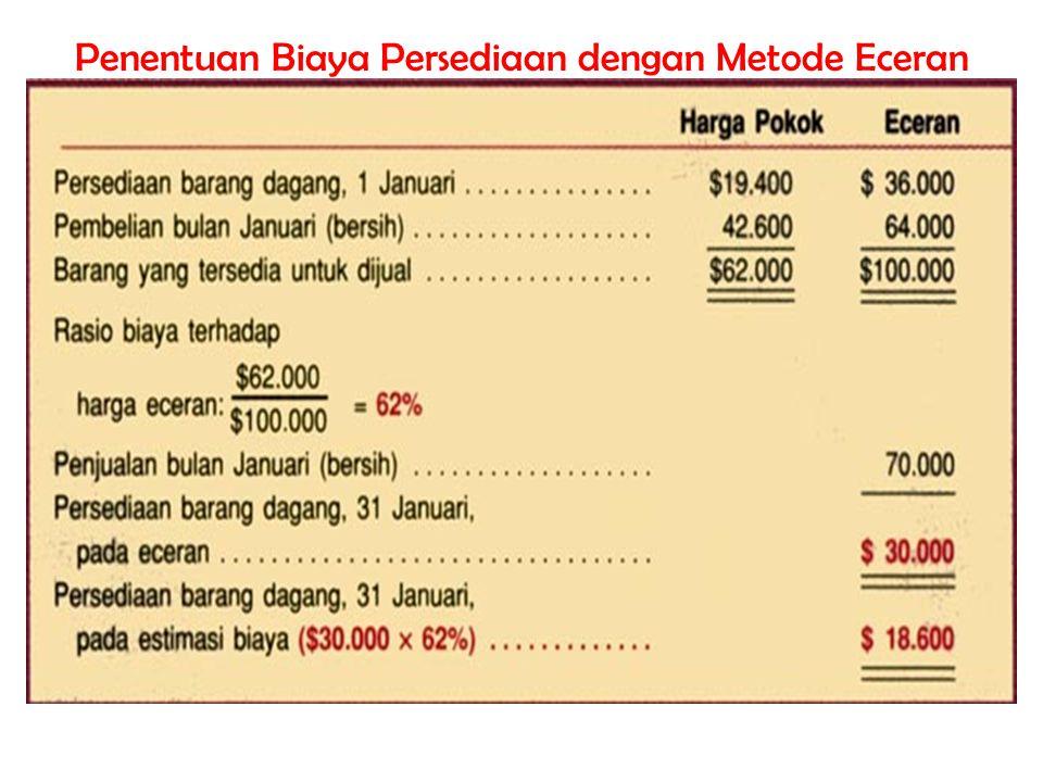 Penentuan Biaya Persediaan dengan Metode Eceran