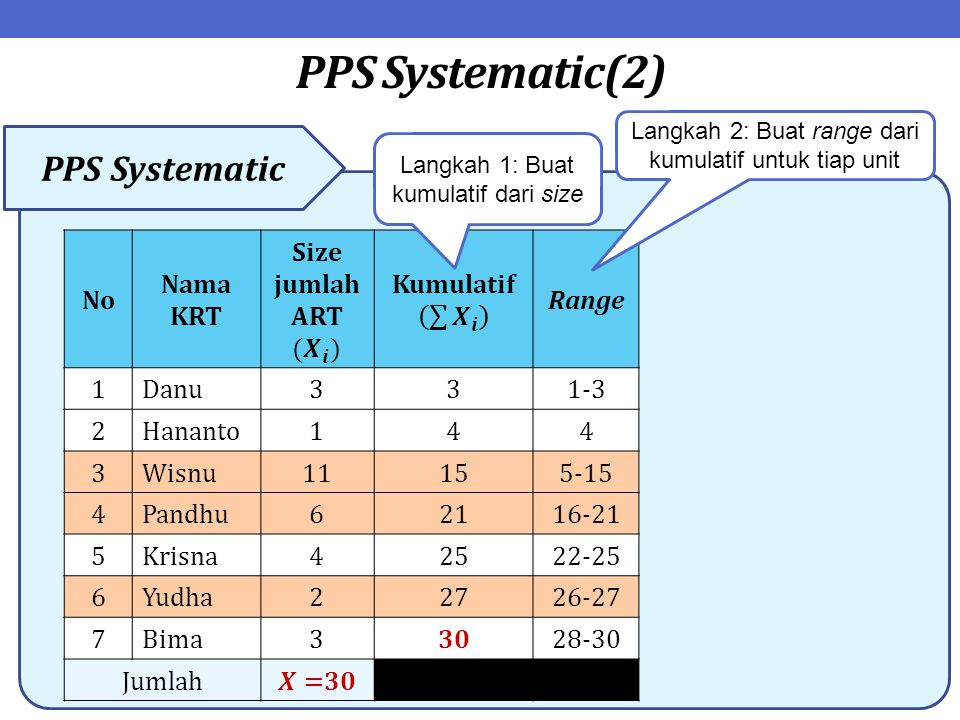 PPS Systematic(2) PPS Systematic No Nama KRT Size jumlah ART( 𝑿 𝒊 )