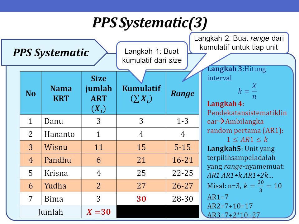 PPS Systematic(3) PPS Systematic No Nama KRT Size jumlah ART( 𝑿 𝒊 )