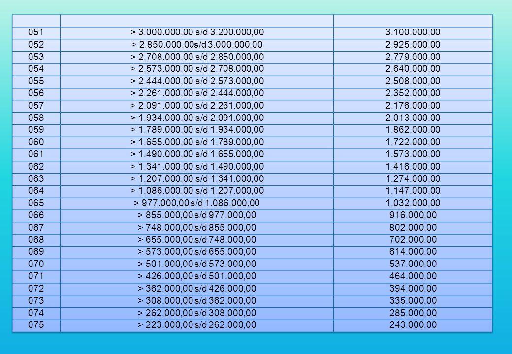 051 > 3.000.000,00 s/d 3.200.000,00. 3.100.000,00. 052. > 2.850.000,00s/d 3.000.000,00. 2.925.000,00.