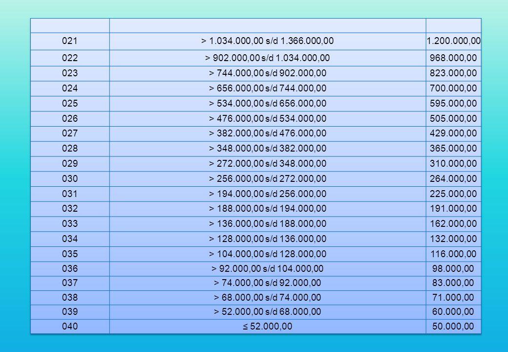 021 > 1.034.000,00 s/d 1.366.000,00. 1.200.000,00. 022. > 902.000,00 s/d 1.034.000,00. 968.000,00.