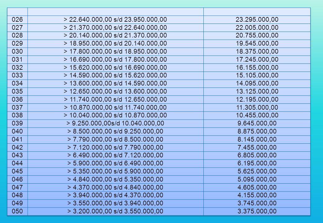 026 > 22.640.000,00 s/d 23.950.000,00. 23.295.000,00. 027. > 21.370.000,00 s/d 22.640.000,00. 22.005.000,00.