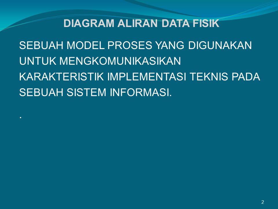 Diagram aliran data fisik ppt download diagram aliran data fisik ccuart Choice Image