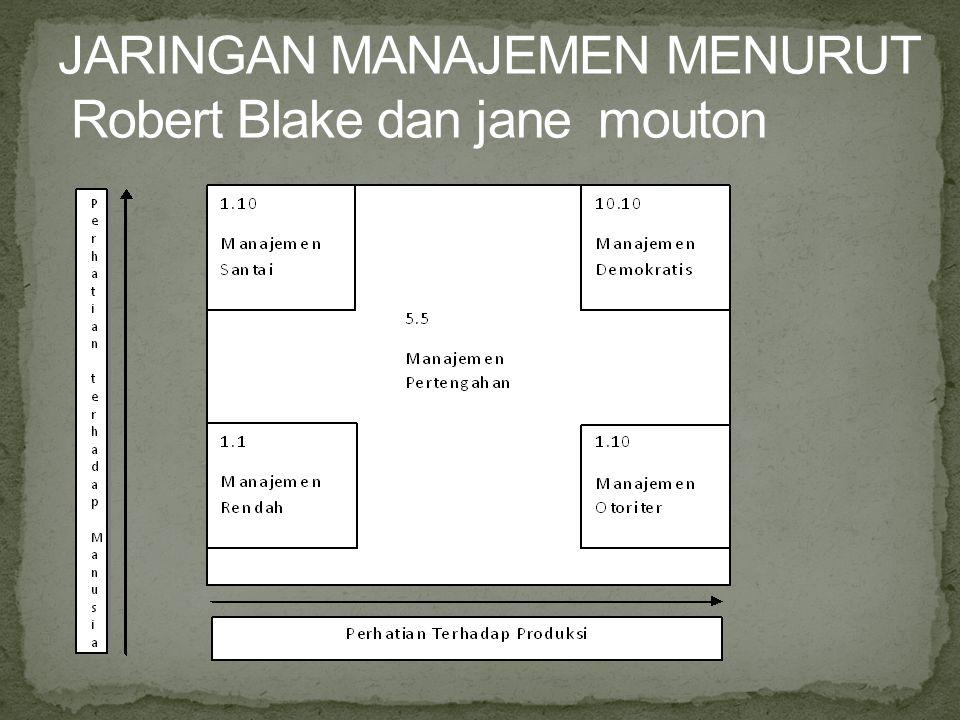 JARINGAN MANAJEMEN MENURUT Robert Blake dan jane mouton