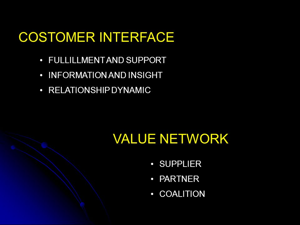 COSTOMER INTERFACE VALUE NETWORK FULLILLMENT AND SUPPORT