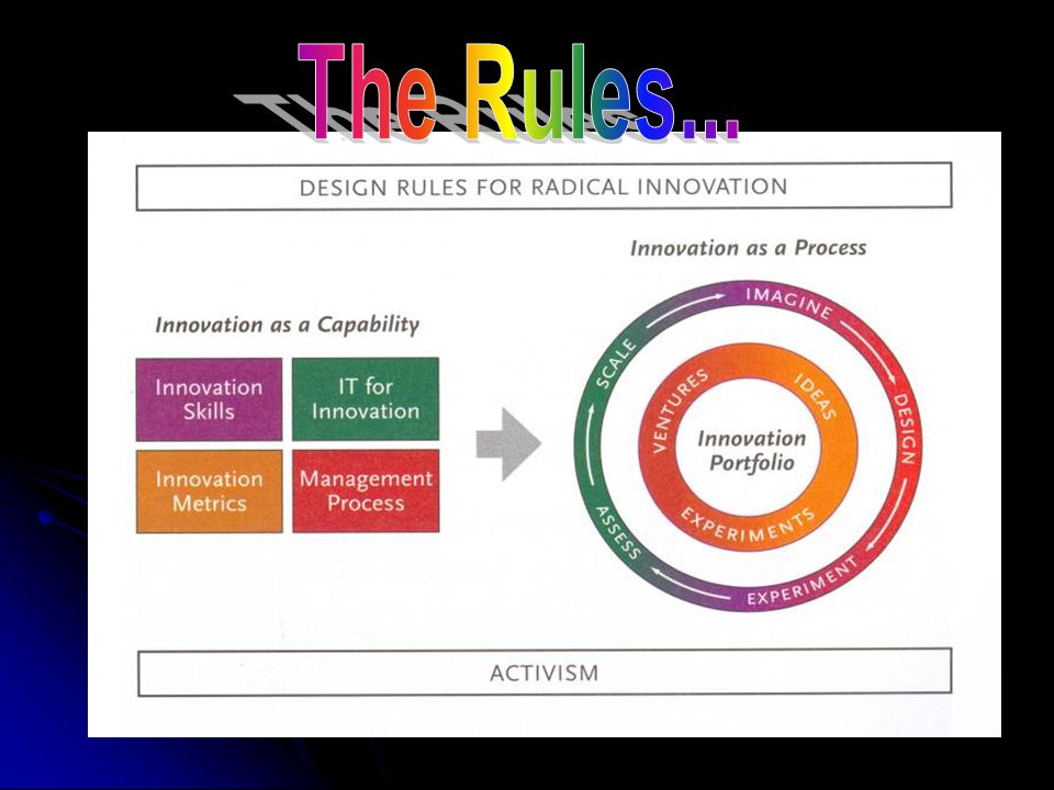 Content of the Book (5): Model of Innovation Solution