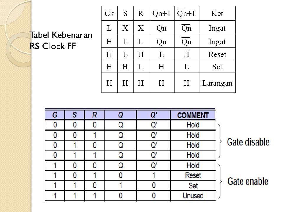 Tabel Kebenaran RS Clock FF Ck S R Qn+1 Ket L X Qn Ingat H Reset Set