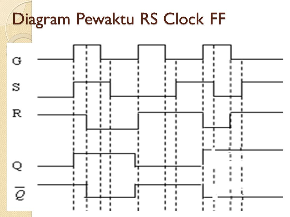 Diagram Pewaktu RS Clock FF