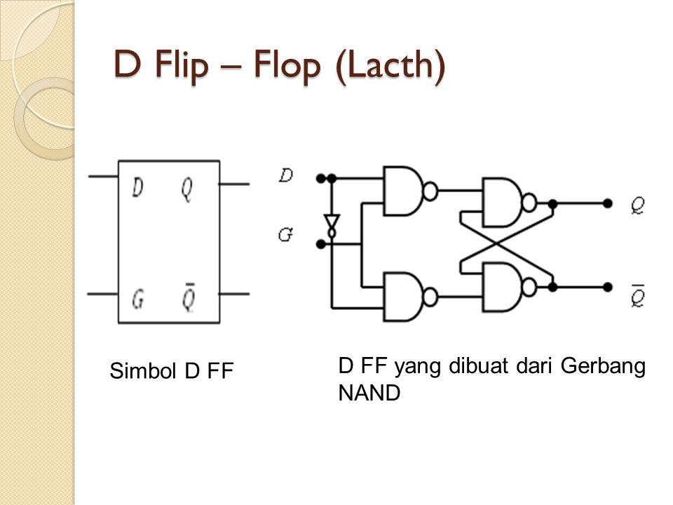 D Flip – Flop (Lacth) D FF yang dibuat dari Gerbang NAND Simbol D FF