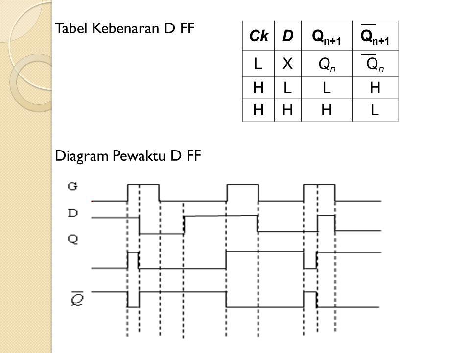 Tabel Kebenaran D FF Ck D Qn+1 L X Qn H Diagram Pewaktu D FF
