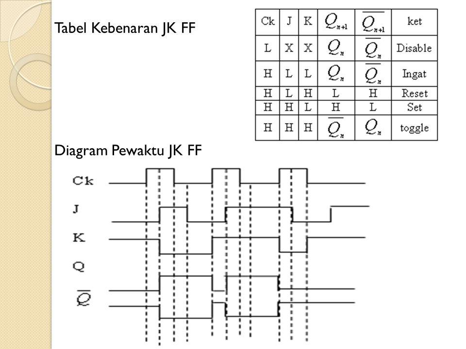 Tabel Kebenaran JK FF Diagram Pewaktu JK FF