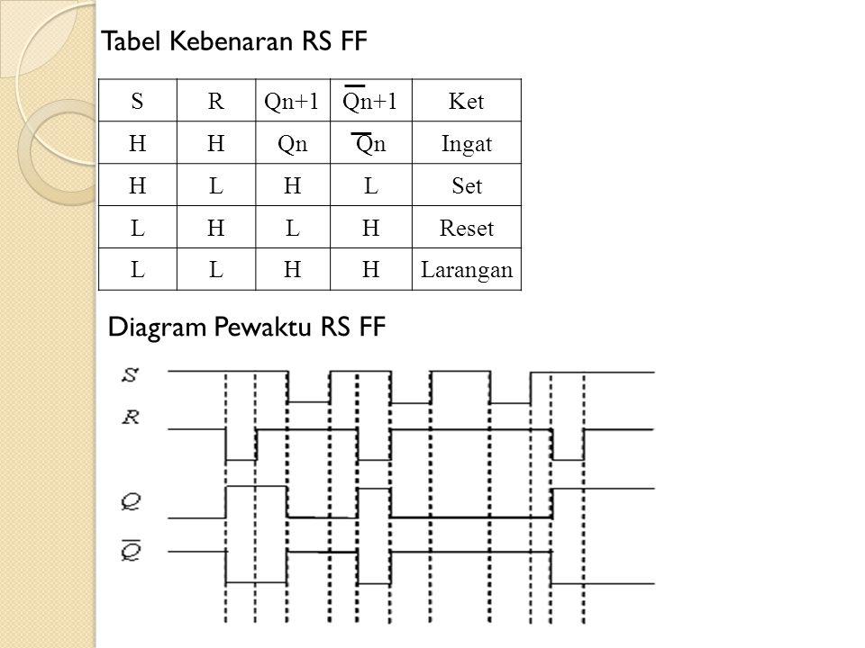 Tabel Kebenaran RS FF Diagram Pewaktu RS FF S R Qn+1 Ket H Qn Ingat L