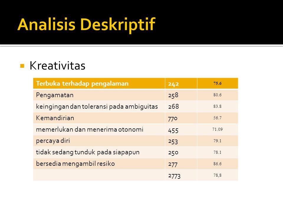 Analisis Deskriptif Kreativitas Terbuka terhadap pengalaman 242